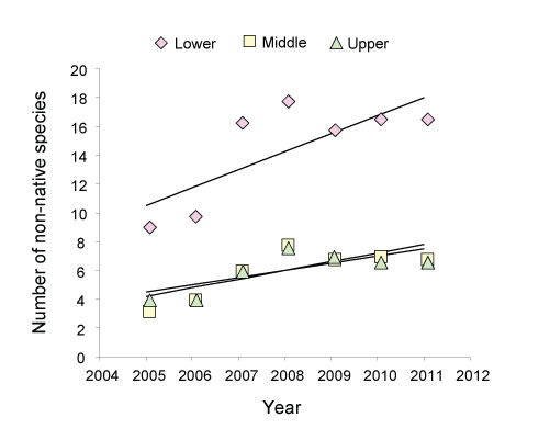 Figure 4. Number of non-native plant species in wetlands in the Upper, Middle and Lower Watershed observed during the monitoring program (2005-2011).