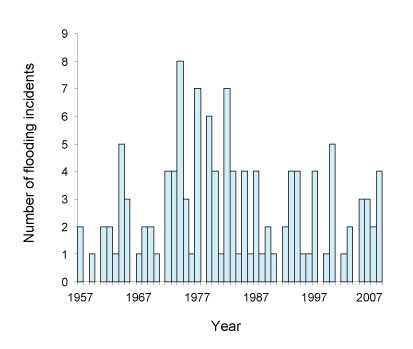 Figure 5. Number of flood related incidents in the Credit River Watershed (1957 and 2008).