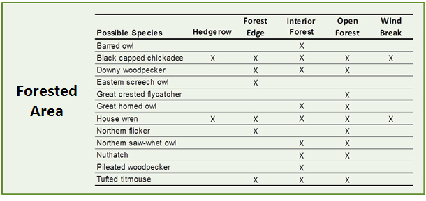 Species Selection Guide - Forested Area