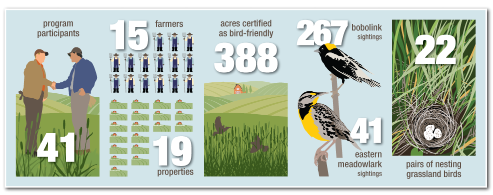35 program participants, 12 farmers, 16 properties, 295 acres certified as bird-friendly, 8 pairs of nesting birds, 21 eastern meadowlark sightings and 133 bobolink sightings
